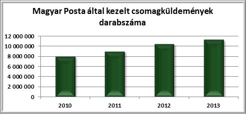 a magyar posta által kezelt csomagküldemények darabszáma