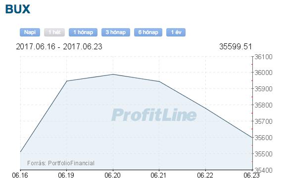 bux index árfolyam grafikon