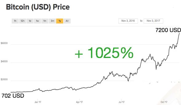 bitcoin tőzsdei lottó cmc kereskedelmi bitcoin