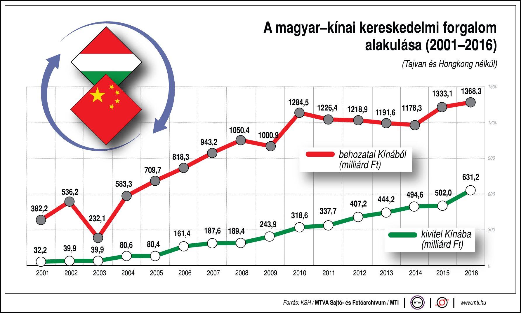 kereskedők kereskedelmi statisztikái