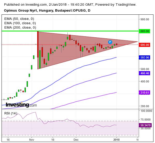 OPUS részvény tőzsdei elemzése