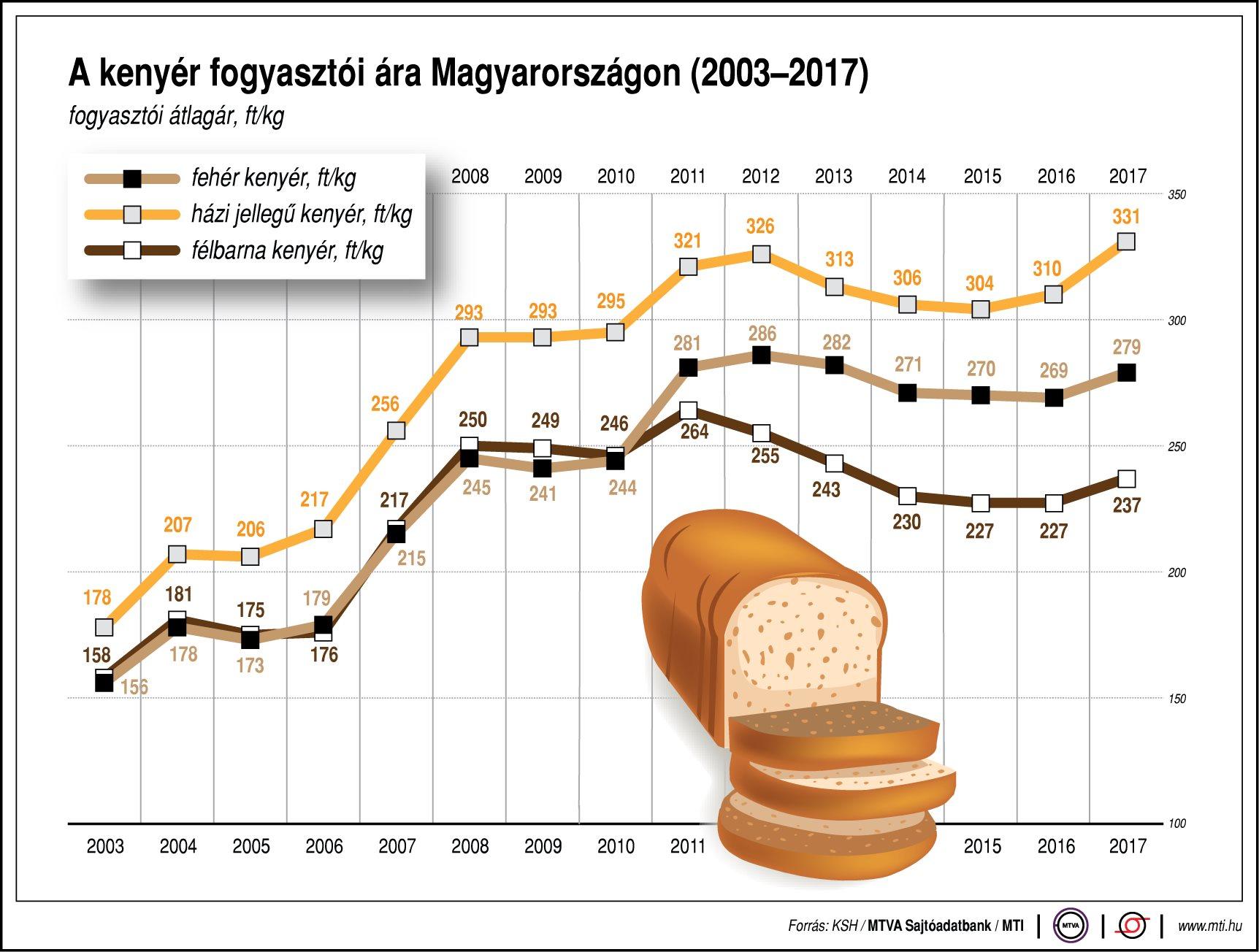 Ennyit fizetünk a kenyérért - ábrán mutatjuk - ProfitLine.hu
