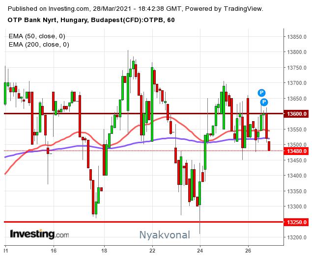 otp részvény tőzsdei árfolyamának elemzése grafikonon