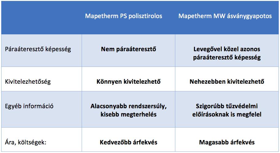 hőszigetelő rendszerek össszehasonlítása