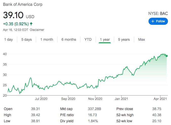 bank of america share price árfolyam