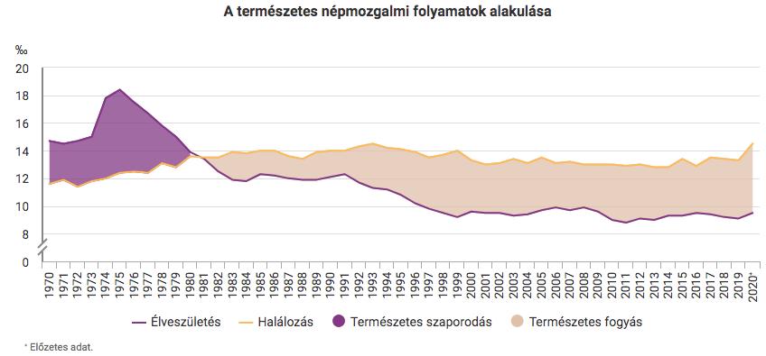 magyar népesség alakulása születés és halálozás