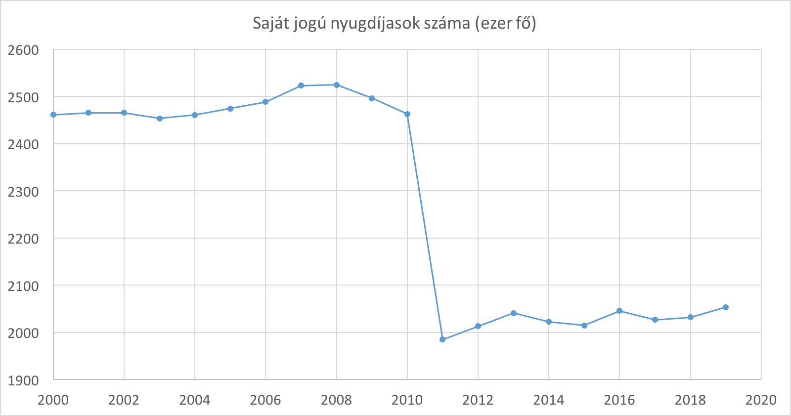 saját jogú nyugdíjasok száma Magyarországon