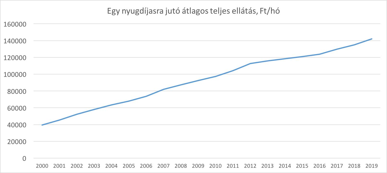 nyugdíjak átlagos nagysága Magyarországon